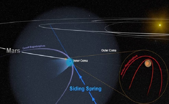 The close encounter between Comet Siding Spring and Mars flooded the planet with an invisible tide of charged particles from the comet's coma. The dense inner coma reached the surface of the planet, or nearly so. The comet's powerful magnetic field temporarily merged with, and overwhelmed, the planet's weak field, as shown in this artist's depiction. NASA/Goddard
