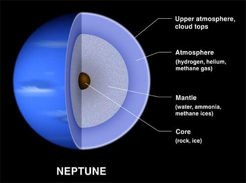 Neptune's inner layers.