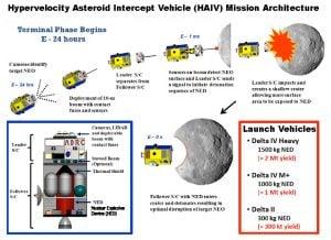 deviare la traiettoria dell'asteroide