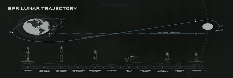 BFR Lunar trajectory