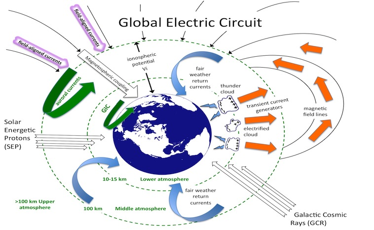 Global Electric Circuit
