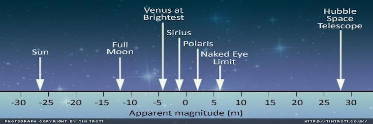 Magnitudenskala