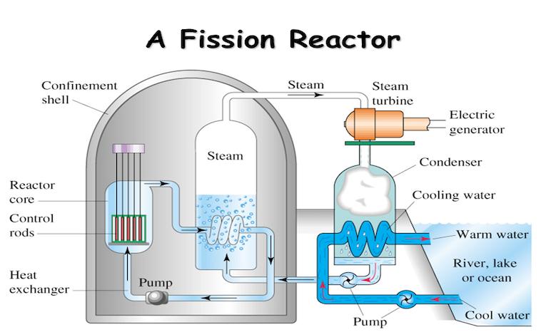 Strom - Erzeugung im Reaktor