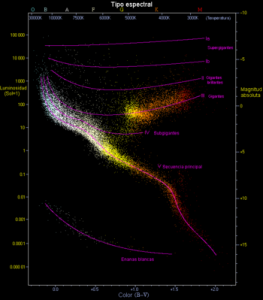 hr diagramma galaxia