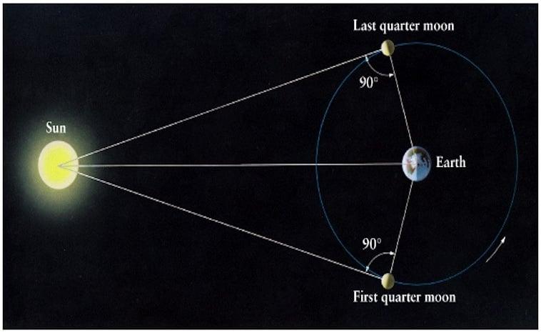 measuring the sun