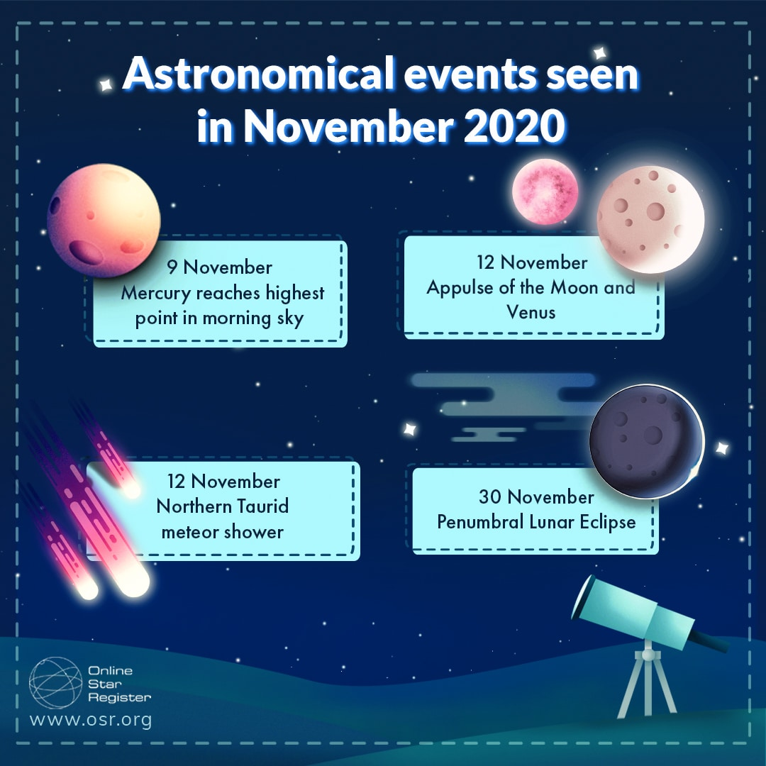 astronomical events of November 2020