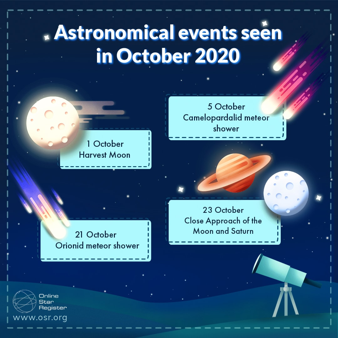 astronomical events of October 2020