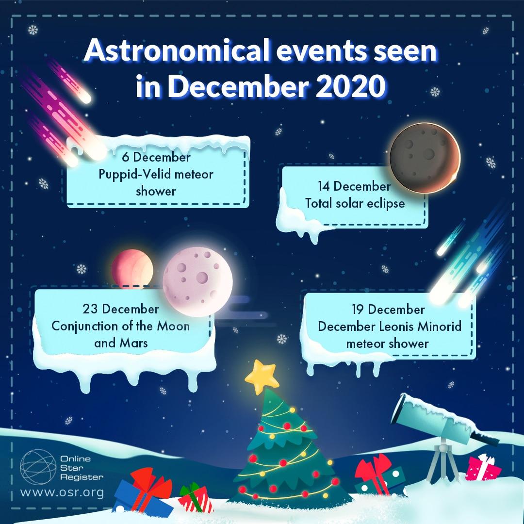 astronomical events December 2020