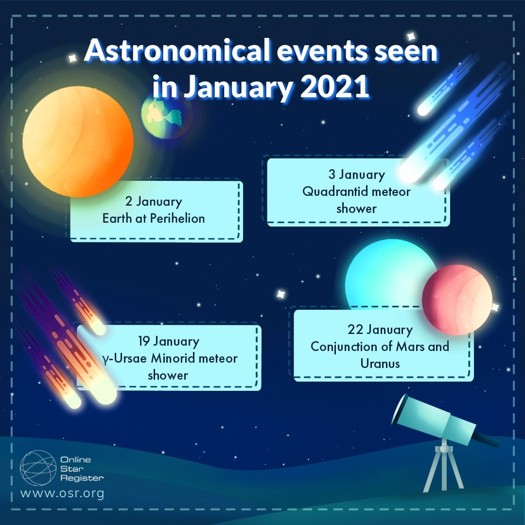 astronomical events January 2021