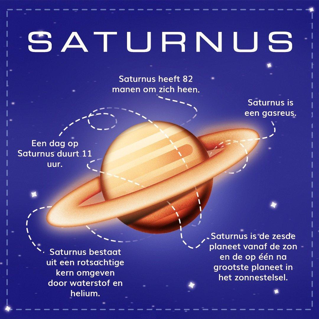 Saturnus infographic
